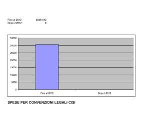 L'azzeramento dei costi pe rle spese legali