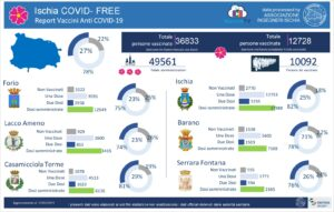 Ischia Covid Free
